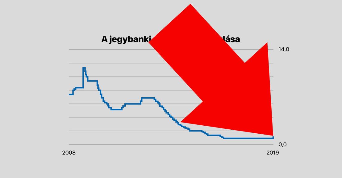 Szeptemberben 2,8%-kal nőttek az árak